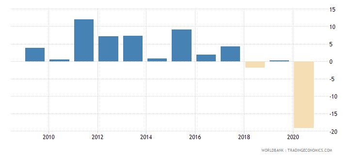 panama adjusted net national income per capita annual percent growth wb data