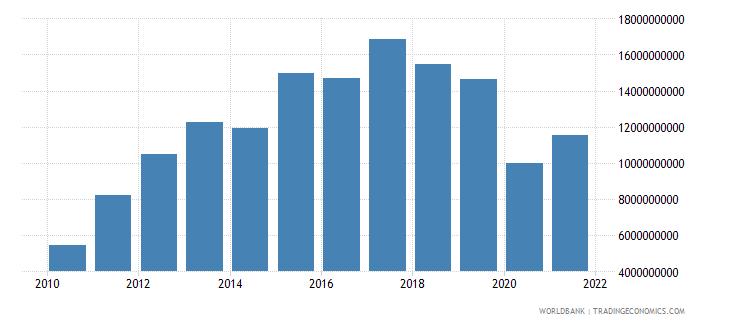 panama adjusted net savings excluding particulate emission damage us dollar wb data