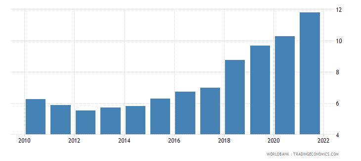 panama adjusted savings consumption of fixed capital percent of gni wb data