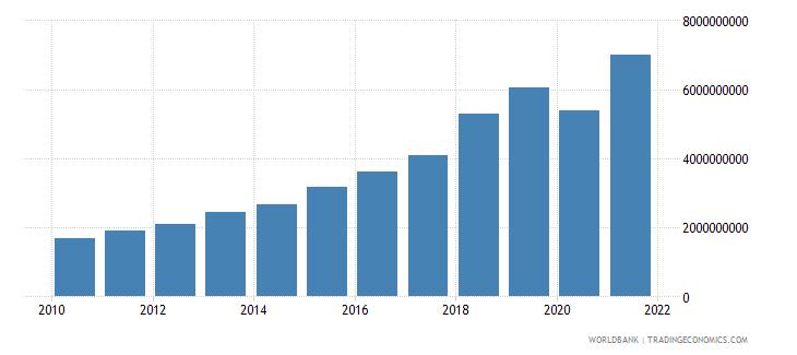 panama adjusted savings consumption of fixed capital us dollar wb data