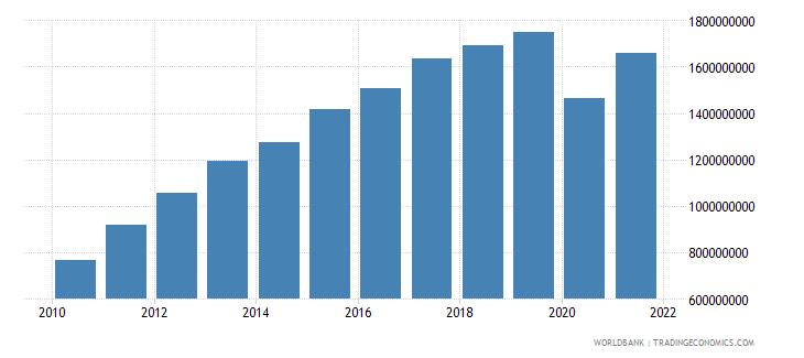 panama adjusted savings education expenditure us dollar wb data