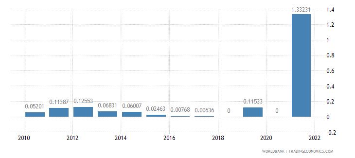 panama adjusted savings mineral depletion percent of gni wb data