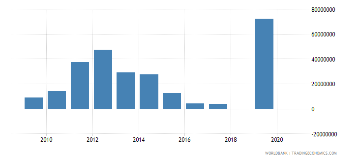 panama adjusted savings mineral depletion us dollar wb data