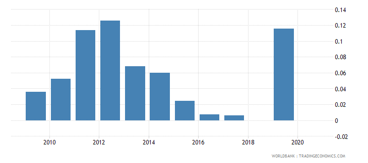 panama adjusted savings natural resources depletion percent of gni wb data