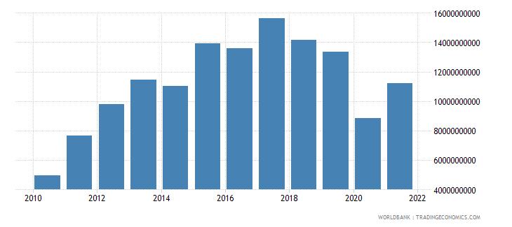 panama adjusted savings net national savings us dollar wb data