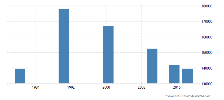 panama adult illiterate population 15 years both sexes number wb data