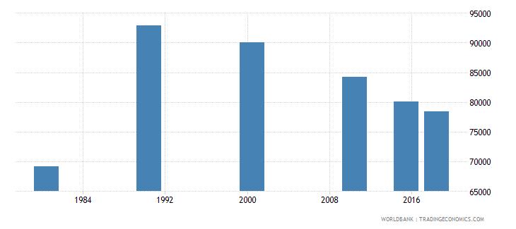 panama adult illiterate population 15 years female number wb data