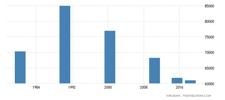 panama adult illiterate population 15 years male number wb data