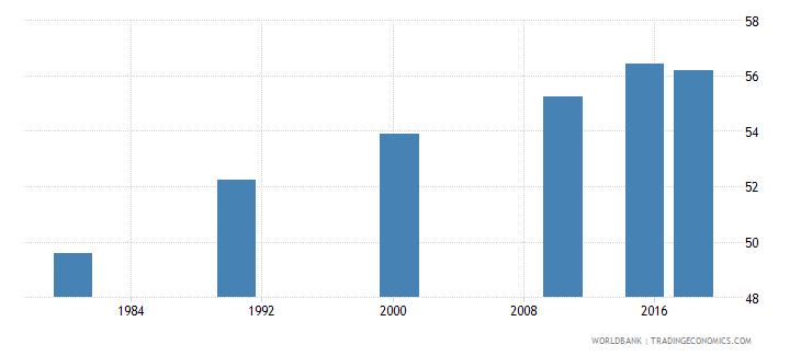 panama adult illiterate population 15 years percent female wb data