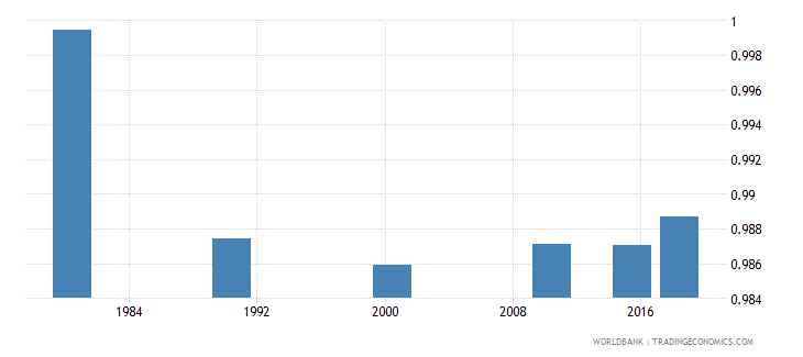 panama adult literacy rate population 15 years gender parity index gpi wb data