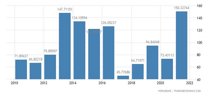 panama air transport freight million ton km wb data