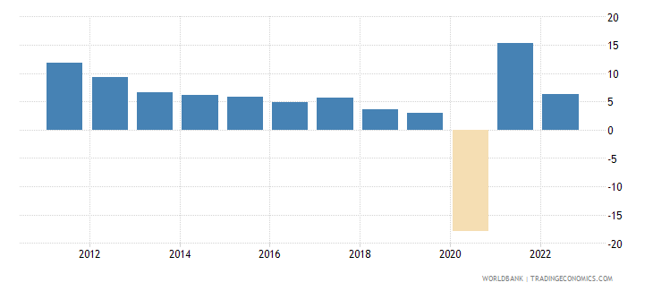 panama annual percentage growth rate of gdp at market prices based on constant 2010 us dollars  wb data