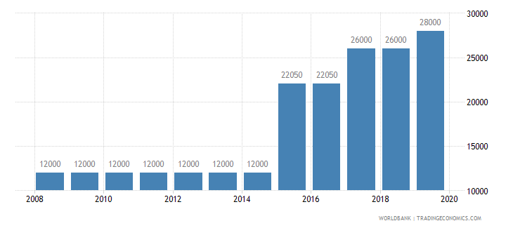 panama armed forces personnel total wb data