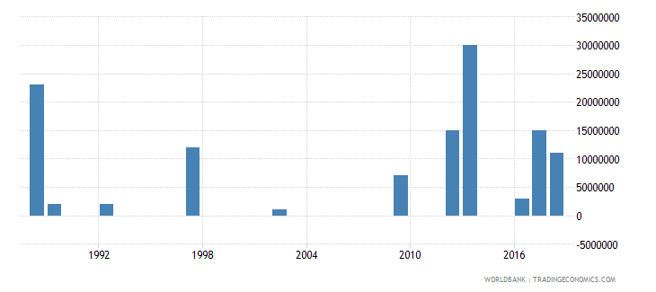 panama arms imports constant 1990 us dollar wb data