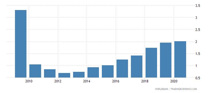 panama bank nonperforming loans to gross loans percent wb data