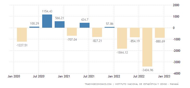 Panama Capital Flows