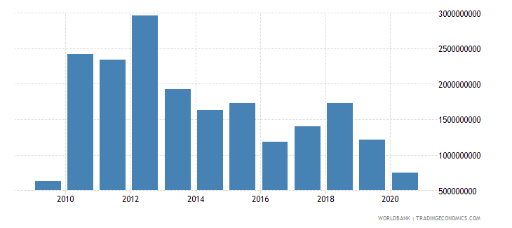 panama changes in inventories constant lcu wb data