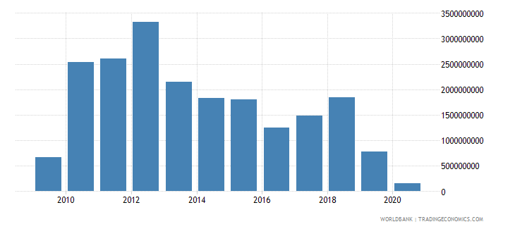 panama changes in inventories us dollar wb data