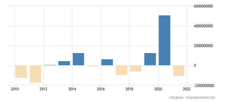 panama changes in net reserves bop us dollar wb data