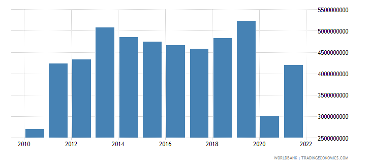 panama commercial service imports us dollar wb data
