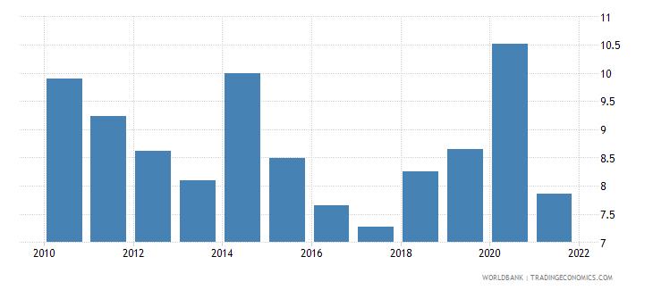 panama communications computer etc percent of service exports bop wb data