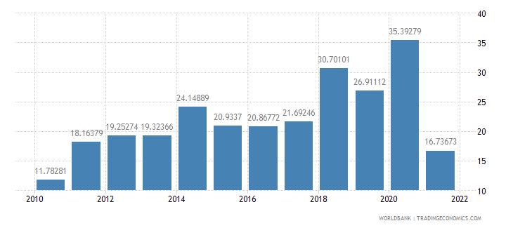panama communications computer etc percent of service imports bop wb data