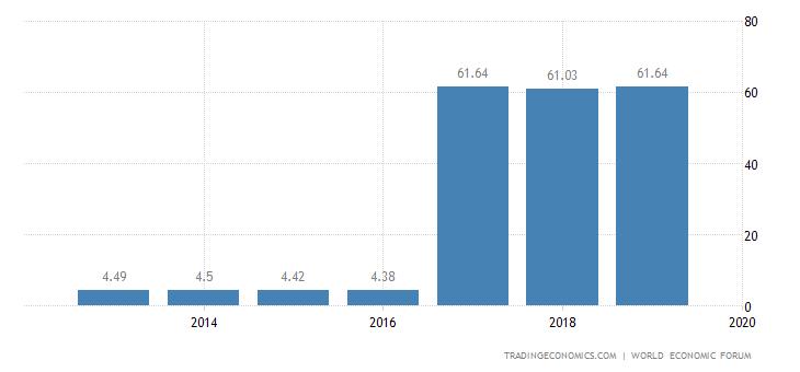 Panama Competitiveness Index