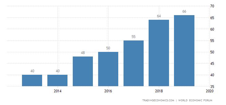 Panama Competitiveness Rank