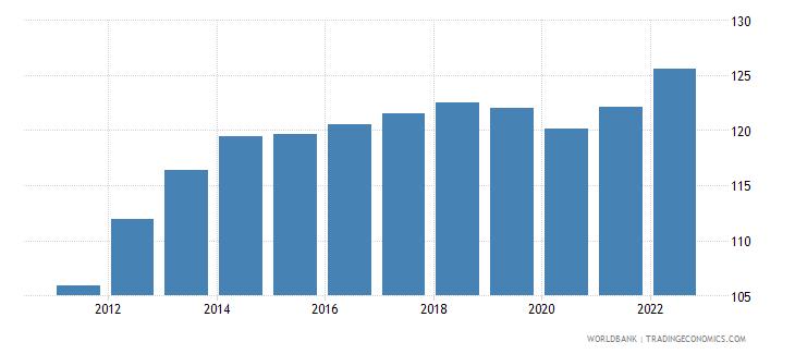 panama consumer price index 2005  100 wb data