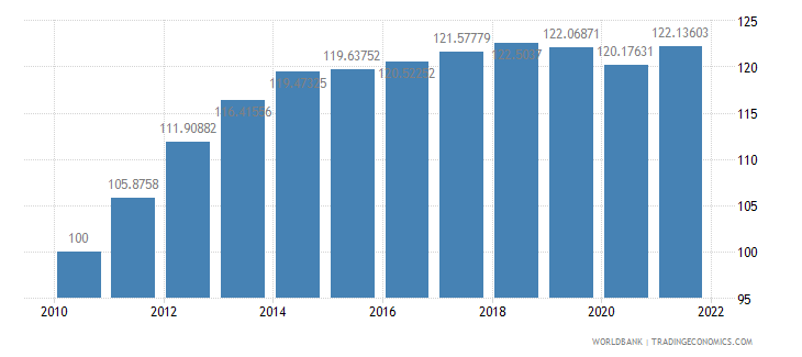 panama consumer price index 2005  100 wb data