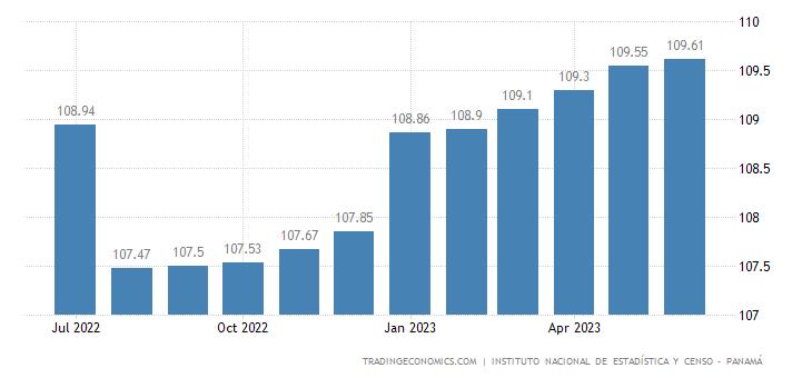 Panama Consumer Price Index Cpi