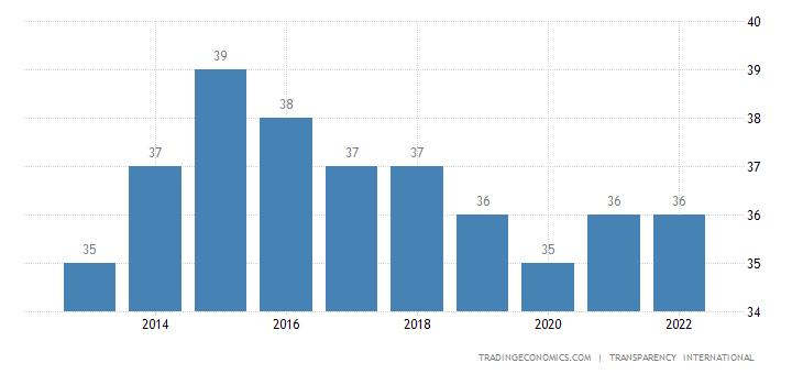 Panama Corruption Index
