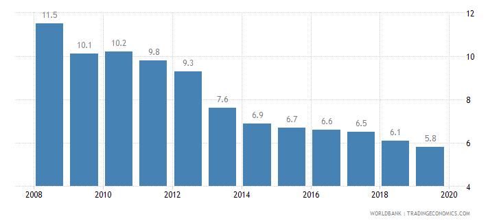panama cost of business start up procedures percent of gni per capita wb data