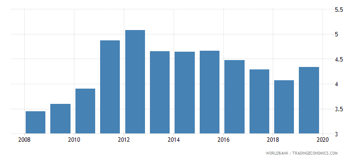 panama credit to government and state owned enterprises to gdp percent wb data