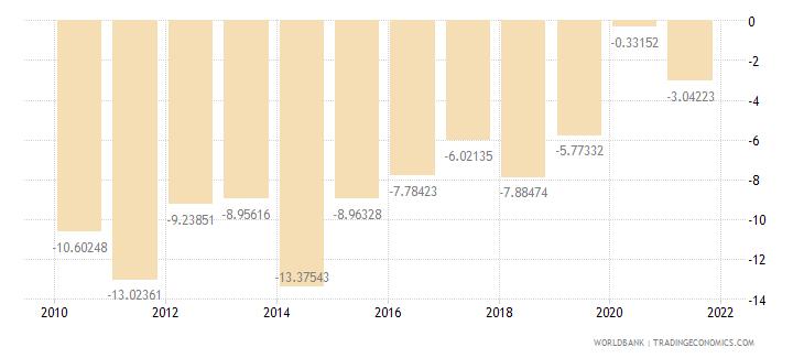 panama current account balance percent of gdp wb data