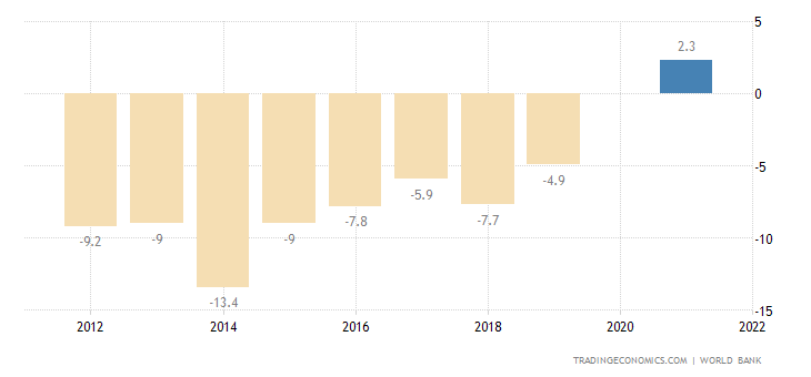Panama Current Account to GDP
