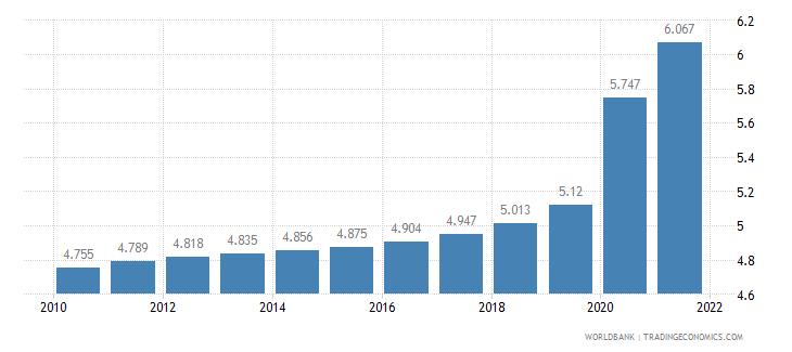 panama death rate crude per 1 000 people wb data