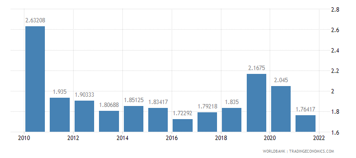 panama deposit interest rate percent wb data