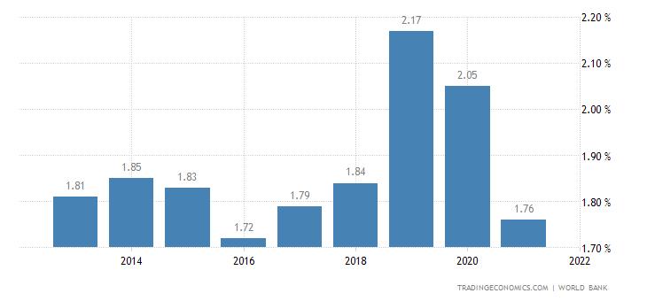 Deposit Interest Rate in Panama