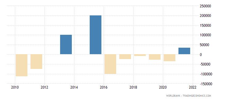 panama discrepancy in expenditure estimate of gdp current lcu wb data