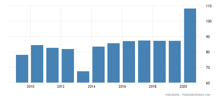 panama domestic credit to private sector percent of gdp gfd wb data