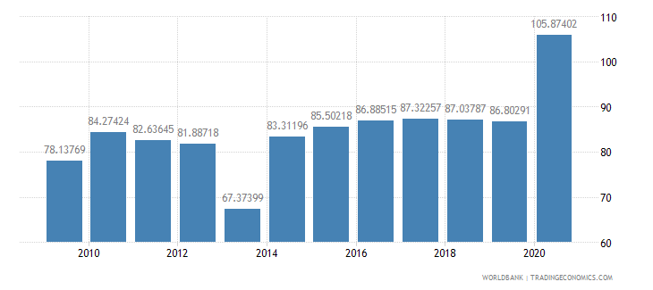 panama domestic credit to private sector percent of gdp wb data