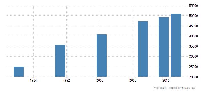panama elderly illiterate population 65 years both sexes number wb data