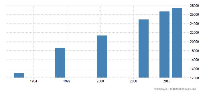 panama elderly illiterate population 65 years female number wb data