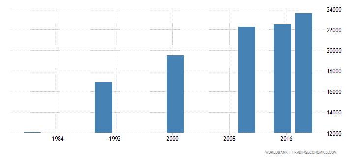 panama elderly illiterate population 65 years male number wb data