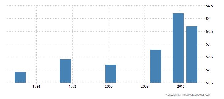 panama elderly illiterate population 65 years percent female wb data