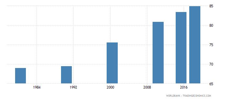 panama elderly literacy rate population 65 years female percent wb data