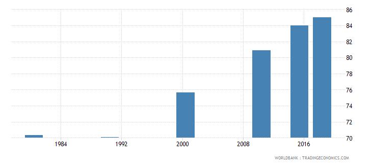 panama elderly literacy rate population 65 years male percent wb data