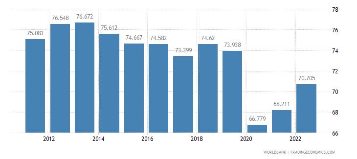 panama employment to population ratio 15 plus  male percent wb data