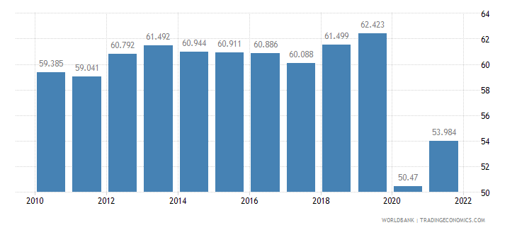 panama employment to population ratio 15 plus  total percent wb data